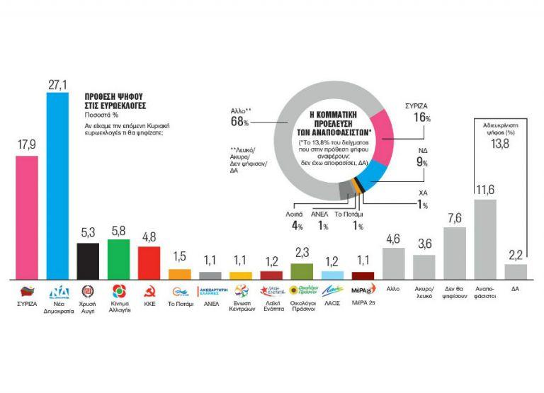 Δημοσκόπηση Metron Analysis: Χάνει με διαφορά ο Τσίπρας και το στοίχημα των ευρωεκλογών | tovima.gr