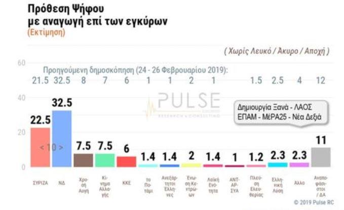Δημοσκόπηση: Μεγάλο προβάδισμα ΝΔ έναντι ΣΥΡΙΖΑ | tovima.gr