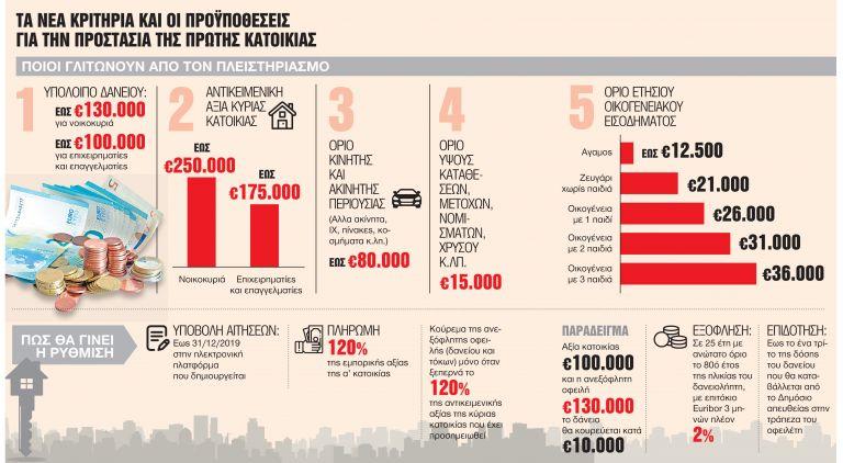 Για λίγους η προστασία της πρώτης κατοικίας | tovima.gr
