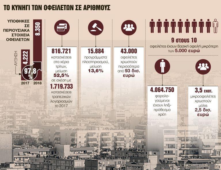 Μπλόκο με υποθήκες σε διπλάσιους ιδιοκτήτες ακινήτων | tovima.gr
