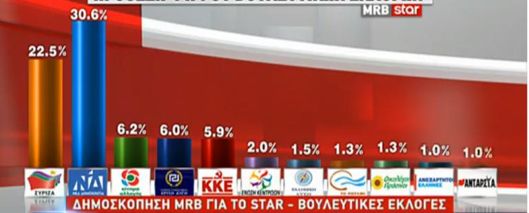 Δημοσκόπηση: Σταθερά μπροστά η ΝΔ από τον ΣΥΡΙΖΑ σε εθνικές και ευρωεκλογές | tovima.gr