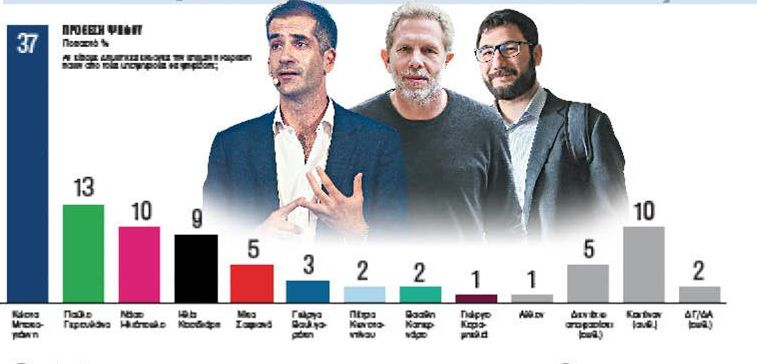 Δημοσκόπηση για Δήμο Αθηναίων: Ο Μπακογιάννης μπροστά με διαφορά | tovima.gr