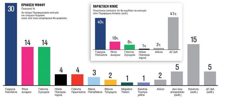 Δημοσκόπηση Metron Analysis: Κατάρρευση Δούρου, πρωτιά Πατούλη | tovima.gr