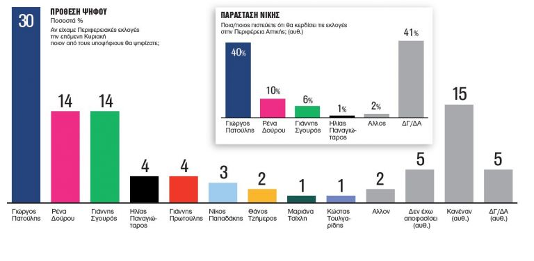 Δημοσκόπηση της Metron Analysis: Κατάρρευση Δούρου, πρωτιά Πατούλη | tovima.gr