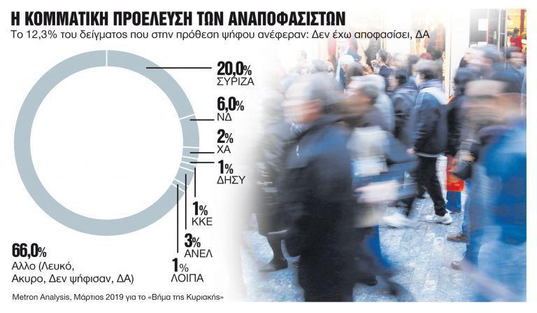 Οι αναποφάσιστοι ετοιμάζουν εκπλήξεις | tovima.gr
