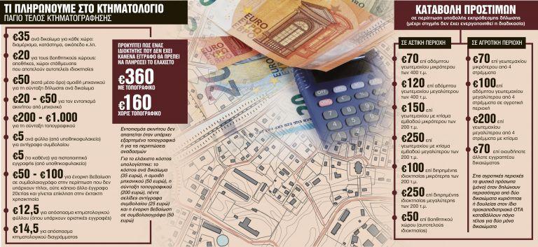 Κτηματολόγιο: Το κόστος για την υποβολή του φακέλου | tovima.gr