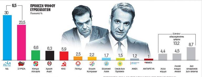 Δημοσκόπηση στα «Νέα» : Προβάδισμα 6,5% της ΝΔ έναντι του ΣΥΡΙΖΑ | tovima.gr