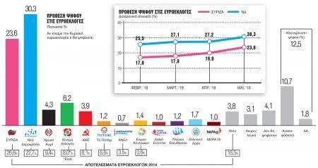 Γκάλοπ της Metron Analysis στο Βήμα της Κυριακής: Σταθερά μπροστά η ΝΔ, συσπειρώνεται ο ΣΥΡΙΖΑ | tovima.gr