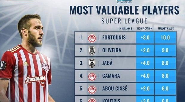 Χρηματιστήριο Super League : Κυριαρχία Ολυμπιακού στο Top 10 | tovima.gr