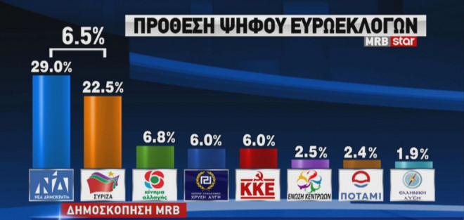 Δημοσκόπηση MRB : Μπροστά με 6,5% η ΝΔ | tovima.gr