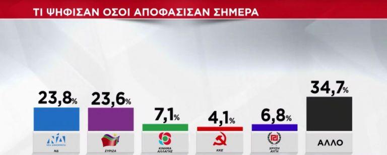 Exit poll : Ετσι ψήφισαν οι 17άρηδες και οι αναποφάσιστοι | tovima.gr