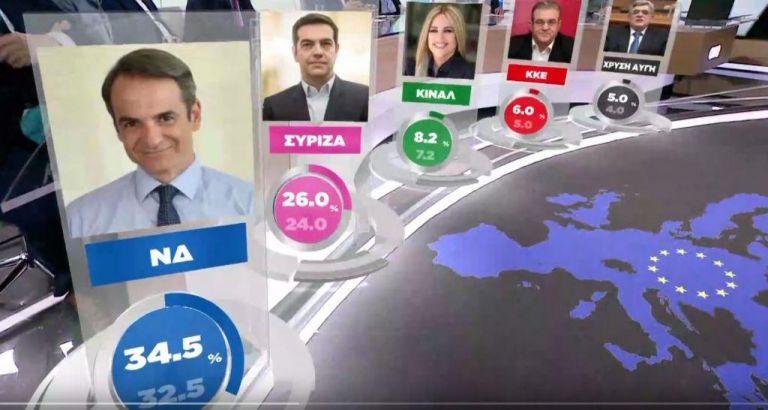 Τελικό Exit Poll του One Channel : ΝΔ 32,5% – 34,5% – ΣΥΡΙΖΑ 24% – 26% | tovima.gr