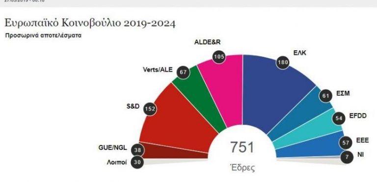 Τέλος ο ιστορικός δικομματισμός στο Ευρωκοινοβούλιο | tovima.gr