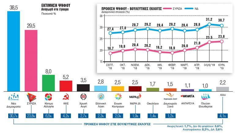 Γκάλοπ της Metron Analysis : Παράδοση ΣΥΡΙΖΑ, δυναμική αυτοδυναμία για ΝΔ | tovima.gr