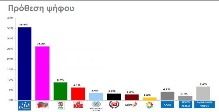 Δημοσκόπηση 6 ημέρες πριν τις εκλογές: Ποια η διαφορά ΝΔ-ΣΥΡΙΖΑ, ποια κόμματα μπαίνουν στη Βουλή | tovima.gr