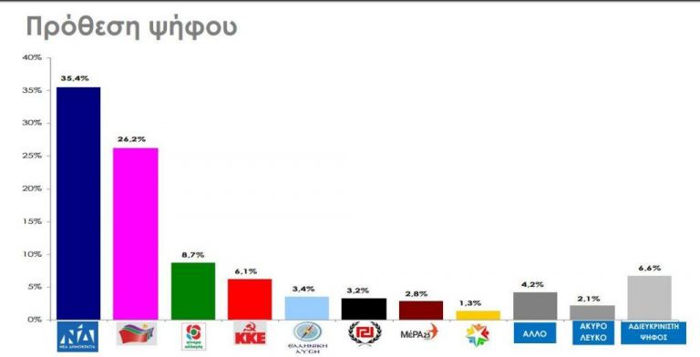 New Democracy leads SYRIZA by 9.2 percentage points in new poll | tovima.gr