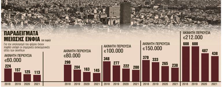 ΕΝΦΙΑ: Κάθε χρόνο και λιγότερος έως και το 2021 | tovima.gr