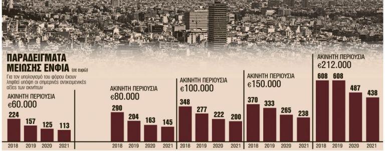 Ελάφρυνση  ΕΝΦΙΑ σε όλους του ιδιοκτήτες – Πότε ενεργοποιείται το σχέδιο της κυβέρνησης για τη σταδιακή του μείωση | tovima.gr