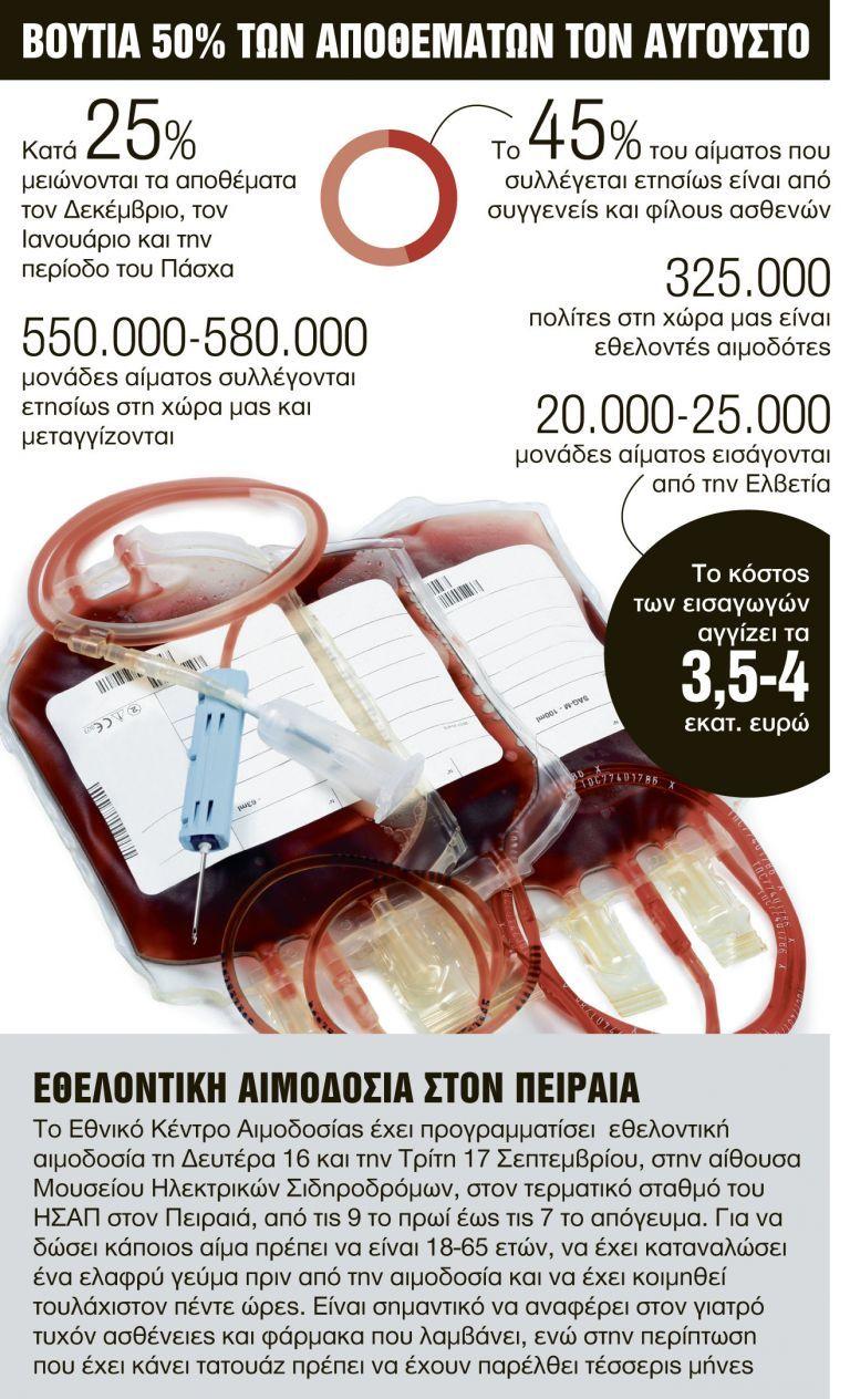 Στεγνώνουν οι τράπεζες αίματος | tovima.gr