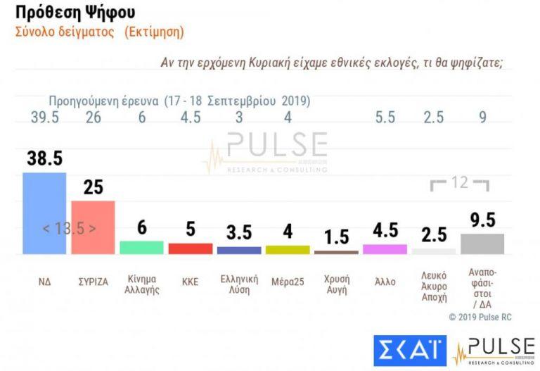 Δημοσκόπηση Pulse : Στις 13,5 μονάδες η διαφορά ΝΔ – ΣΥΡΙΖΑ | tovima.gr