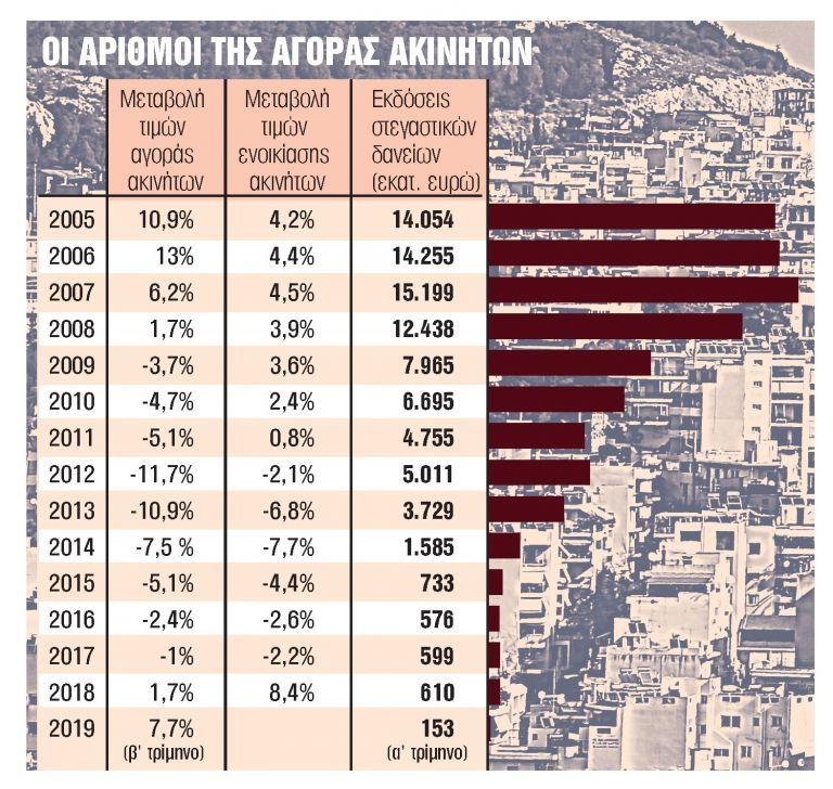 Βλέπουν τιμές ευκαιρίας, έρχεται και το leasing | tovima.gr