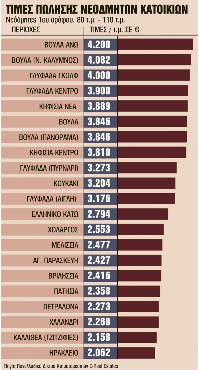 Στη… βιτρίνα τα πρώτα ακίνητα χωρίς ΦΠΑ | tovima.gr