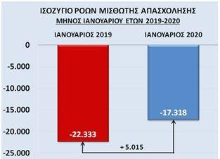 Γ. Βρούτσης: Η συγκριτικά βελτιωμένη επίδοση στην ΕΡΓΑΝΗ Ιανουαρίου δημιουργεί προσδοκίες στην αγορά εργασίας για το 2020 | tovima.gr