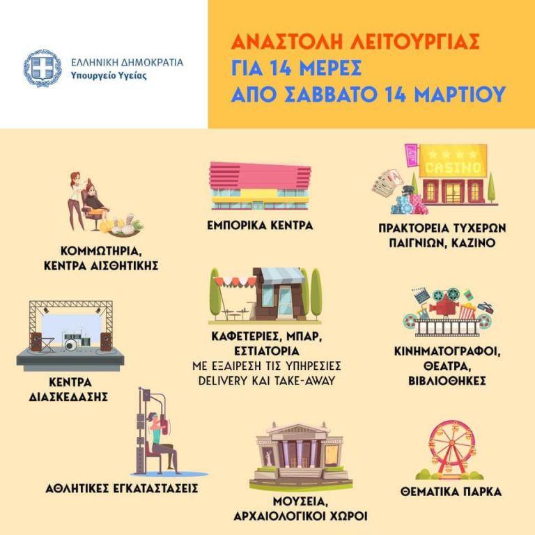 Κορωνοϊός: Τι αλλάζει στη ζωή μας – Πού μπαίνει λουκέτο – Η πλήρης λίστα   tovima.gr