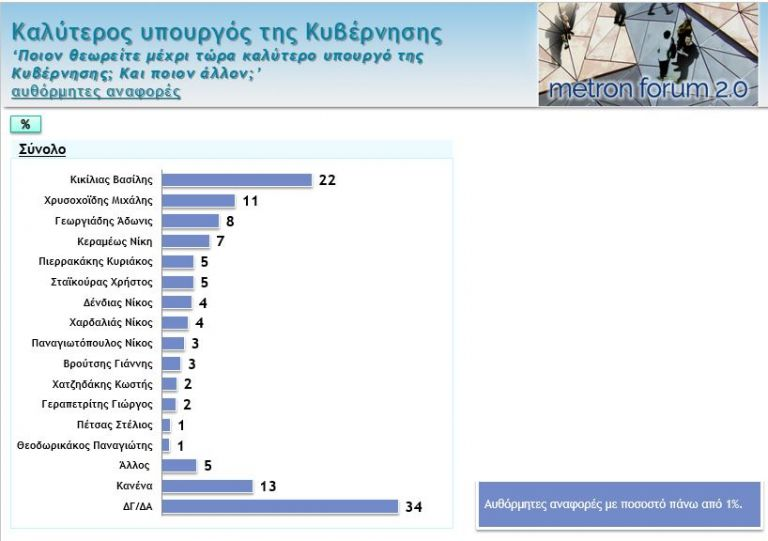 Δημοσκόπηση: Αυτό είναι το top-5 των υπουργών της κυβέρνησης | tovima.gr