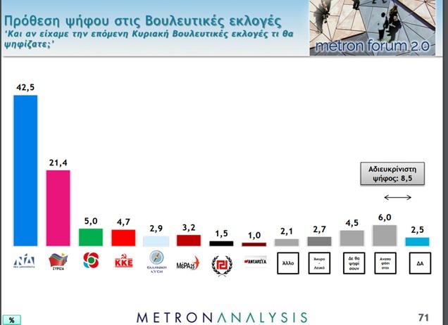 Δημοσκόπηση Mega: Υπερπλεόνασμα εμπιστοσύνης στην κυβέρνηση | tovima.gr