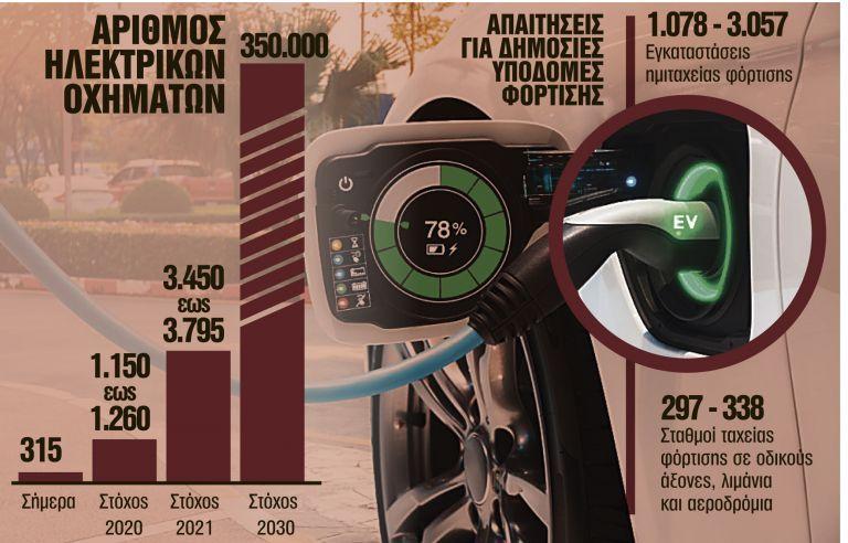 Επιδότηση 5.000 ευρώ για ηλεκτρικά ΙΧ | tovima.gr