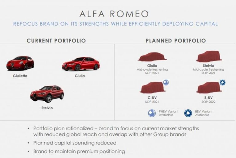 Με τεχνολογία PSA το πρώτο ηλεκτρικό μοντέλο της Alfa Romeo | tovima.gr
