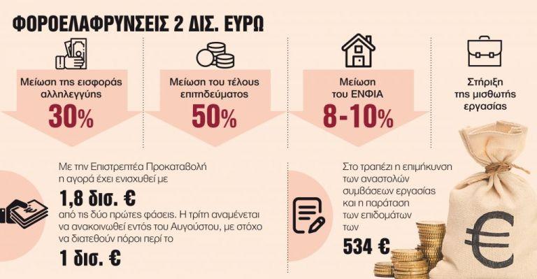 Πακέτο στήριξης κόντρα στην ύφεση με μειώσεις φόρων και εισφορών   tovima.gr