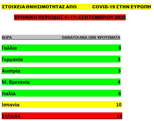 Κορωνοϊός: Νέος εφιάλτης – 4πλάσια η θνησιμότητα στην Ελλάδα συγκριτικά με τις ευρωπαϊκές χώρες   tovima.gr