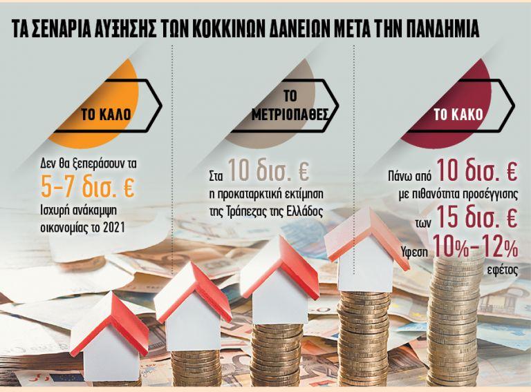 Ευκολίες πληρωμής στα δάνεια και το 2021 | tovima.gr