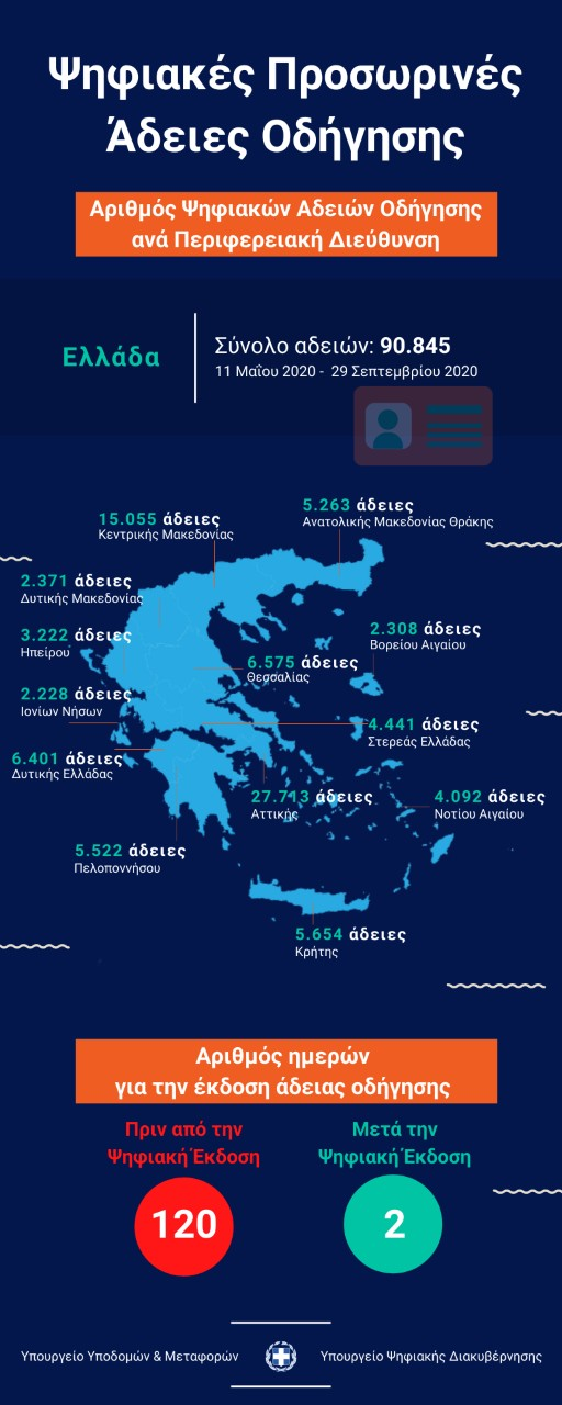 Πάνω από 90.000 οι προσωρινές «ψηφιακές» άδειες οδήγησης | tovima.gr