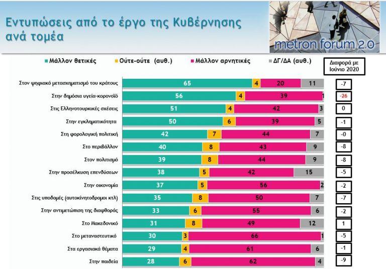 Mega, δημοσκόπηση – φωτιά: Πώς κρίνονται κυβέρνηση και ΣΥΡΙΖΑ, τι λένε για κορωνοϊό – Πόση είναι η διαφορά [γραφήματα] | tovima.gr