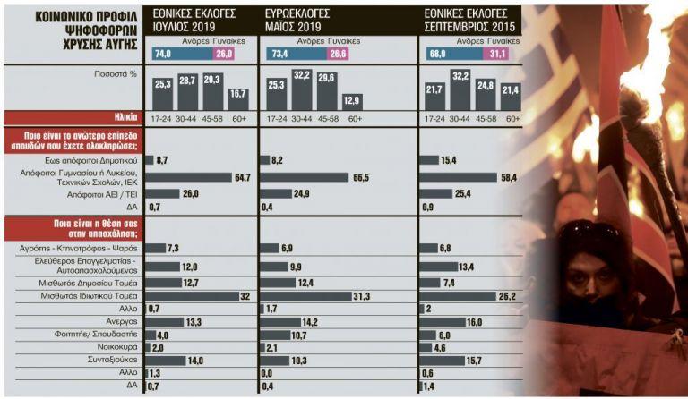Χρυσή Αυγή :  Το προφίλ των ψηφοφόρων   tovima.gr
