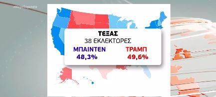 ΗΠΑ : Ρεκόρ συμμετοχής στις προεδρικές εκλογές – Ποιος προηγείται πού | tovima.gr