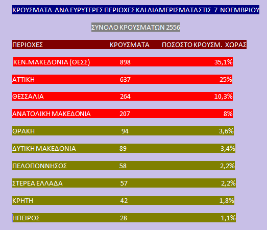 Κοροναϊός : Lockdown με το 61,5% των κρουσμάτων σε  βόρεια Ελλάδα – Στο 2% τα κρούσματα σε Στερεά και Πελοπόννησο 5