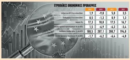 Στα 168 δισ. ευρώ το ελληνικό ΑΕΠ στη «χρονιά της πανδημίας» – Η αναθεώρηση της ΕΛΣΤΑΤ, το χρέος και το «ψαλίδισμα» των προσδοκιών | tovima.gr
