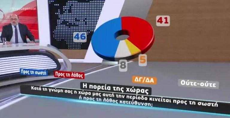 Μεγάλη δημοσκόπηση στο Mega για την πανδημία, το εμβόλιο, την αξιολόγηση των κομμάτων   tovima.gr