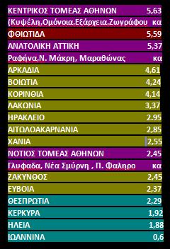 Κορωνοϊός: Η επιδημιολογική «κατάταξη» όλων των περιοχών της χώρας (πίνακας)
