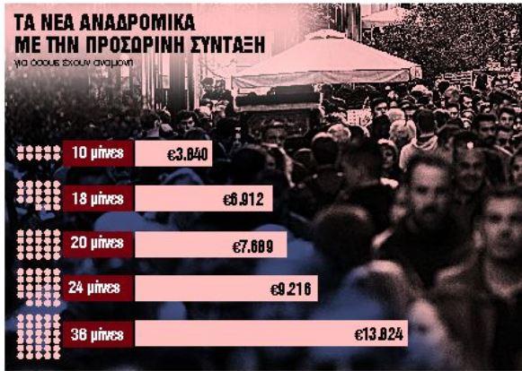 Συνταξιούχοι : Τα τέσσερα πακέτα αναδρομικών για το δίμηνο Απρίλιος-Μάιος | tovima.gr