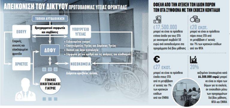 Αποκλειστικό : Ολόκληρο το πόρισμα Κοντιάδη για την τοπική αυτοδιοίκηση   tovima.gr