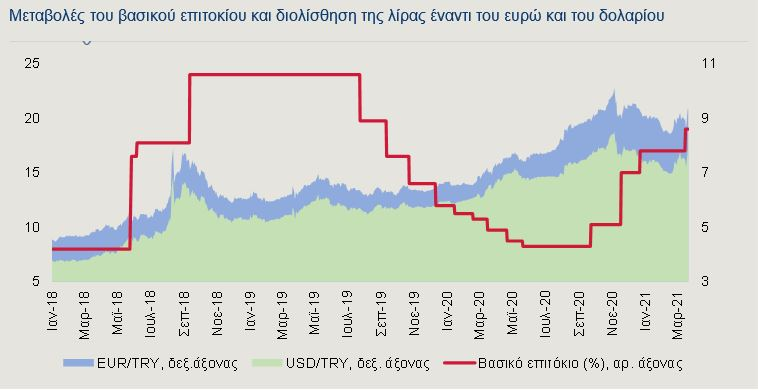 Aνάλυση : Η οικονομία της Τουρκίας σε νέα περιδίνηση | tovima.gr