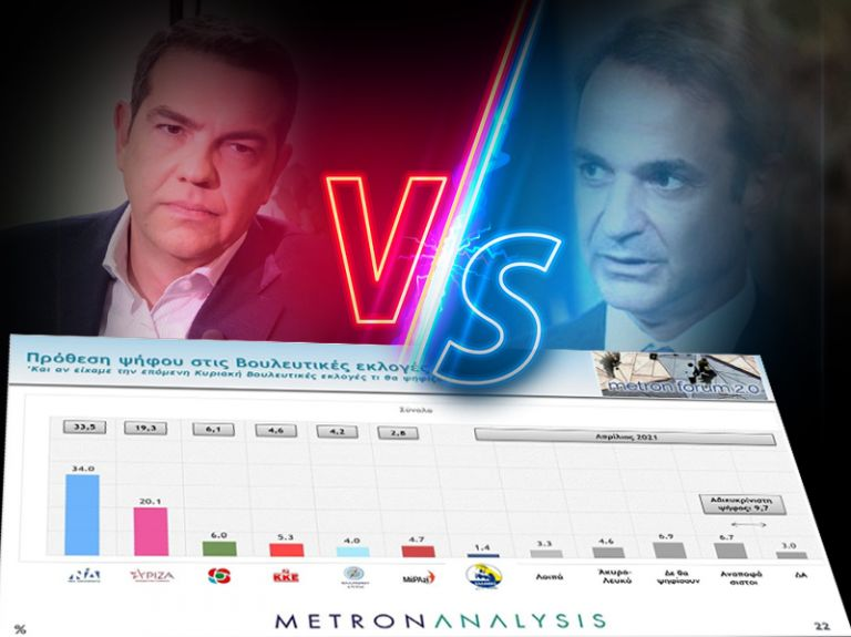 Δημοσκόπηση Mega: Μεγάλη η διαφορά ΝΔ – ΣΥΡΙΖΑ, ποια προβλήματα φοβίζουν τους πολίτες | tovima.gr