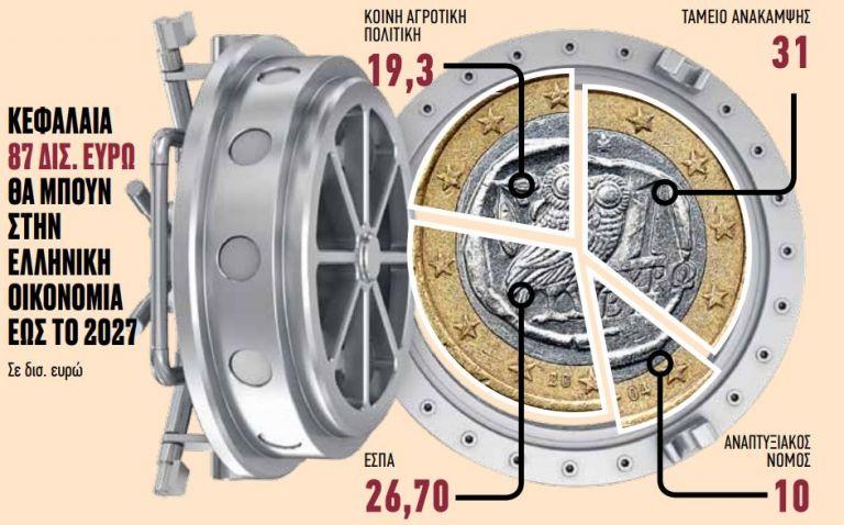 Ετοιμη για το μεταπανδημικό rebound η οικονομία | tovima.gr