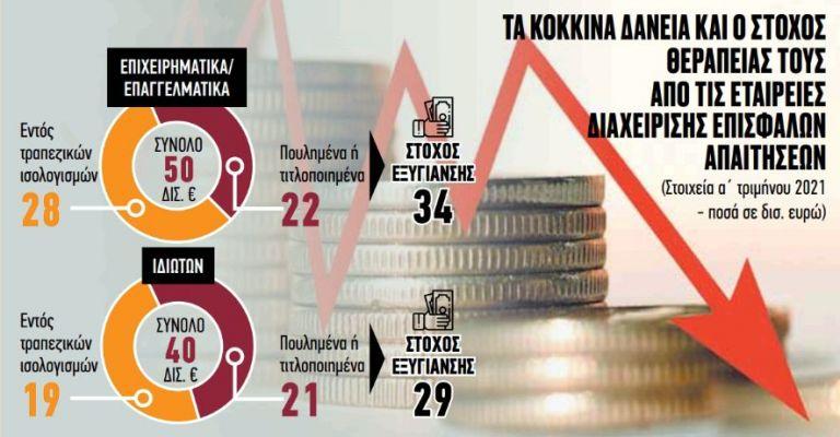 Πως θα «πρασινίσουν» δάνεια 63 δισ. ευρώ | tovima.gr
