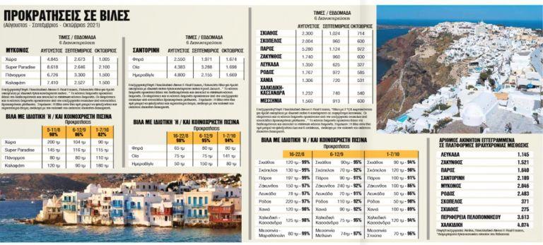 Προκρατήσεις – ρεκόρ για ακριβές κατοικίες στα νησιά μέχρι τον Οκτώβριο | tovima.gr